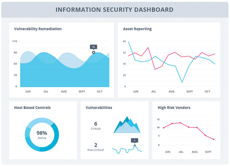 IS Dashboard Graphic